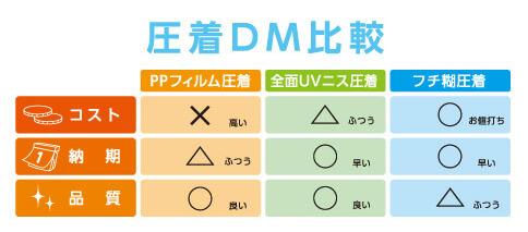 圧着DM比較