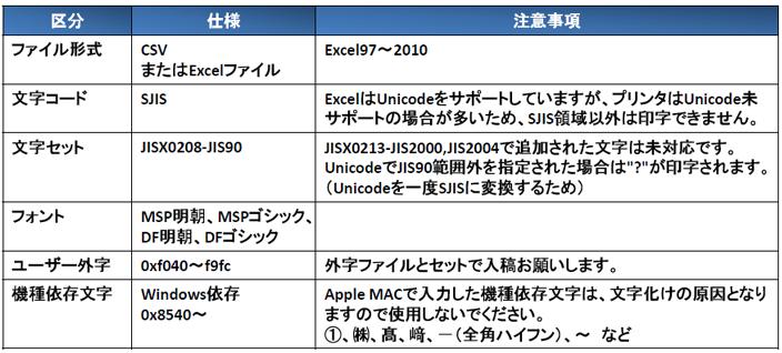 """可変印字データ入稿時のお願い<br />ファイル形式:csvまたはExcelファイル ※Excel97〜2010  文字コード:SJIS ExcelはUnicodeをサポートしていますが、プリンタはUnicode未サポートの場合が多いため、SJIS領域以外は印字できません。  文字セット:JISX0208-JIS90 JISX0213+JIS2000,JIS2004で追加された文字は未対応です。 UnicodeでJIS90範囲外を指定された場合は""""?""""が印字されます。(Unicodeを一度SJISに変換するため)  フォント:MSP明朝、MSPゴシック、DF明朝、DFゴシック   ユーザー外字:0xf040〜f9fc 外字ファイルとセットで入稿お願いします。  機種依存文字:Windows依存 0x8540〜 Apple MACで入力した機種依存文字は、文字化けの原因となりますので使用しないでください。 ①、㈱、高、崎、ー(全角ハイフン)、〜 など"""